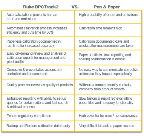 dpctrack2-vs-paper